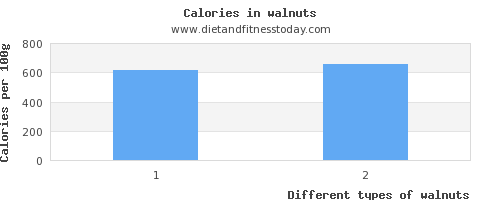 walnuts water per 100g