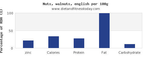 zinc and nutrition facts in walnuts per 100g