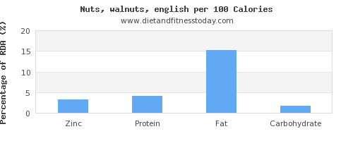 zinc and nutrition facts in walnuts per 100 calories