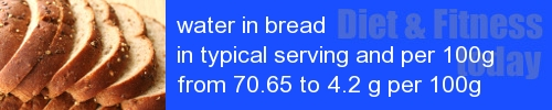 water in bread information and values per serving and 100g