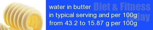 water in butter information and values per serving and 100g