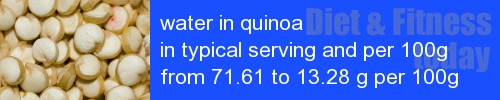 water in quinoa information and values per serving and 100g