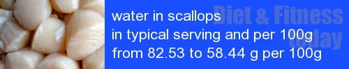 water in scallops information and values per serving and 100g