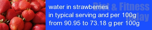 water in strawberries information and values per serving and 100g