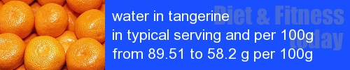 water in tangerine information and values per serving and 100g