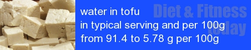 water in tofu information and values per serving and 100g