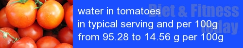 water in tomatoes information and values per serving and 100g