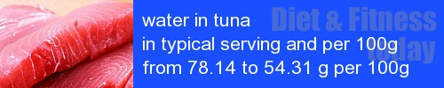 water in tuna information and values per serving and 100g