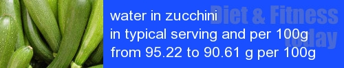 water in zucchini information and values per serving and 100g