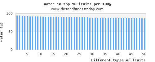 fruits water per 100g
