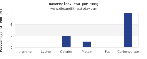 arginine and nutrition facts in watermelon per 100g
