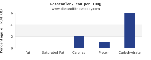 fat and nutrition facts in watermelon per 100g