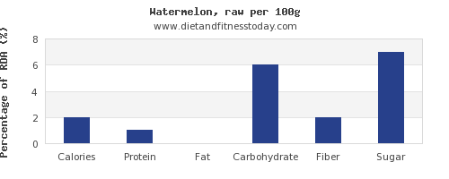 nutritional value and nutrition facts in watermelon per 100g