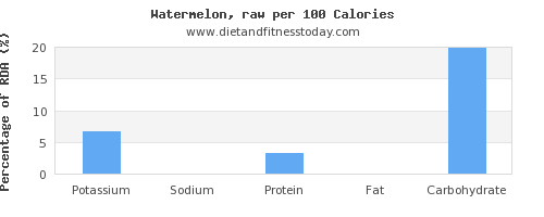 potassium and nutrition facts in watermelon per 100 calories