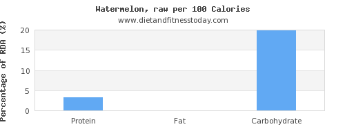 water and nutrition facts in watermelon per 100 calories
