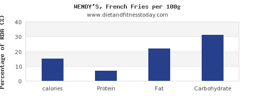 Calories In Wendys Per 100g Diet And Fitness Today