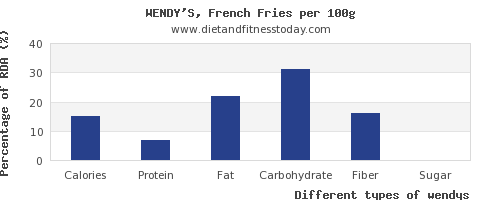 nutritional value and nutrition facts in wendys per 100g