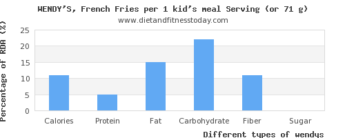nutritional value and nutritional content in wendys