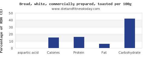 aspartic acid and nutrition facts in white bread per 100g