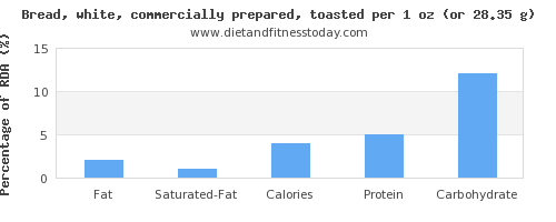 fat and nutritional content in white bread