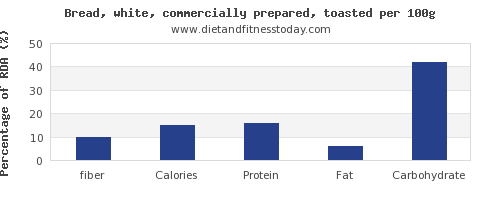 fiber and nutrition facts in white bread per 100g