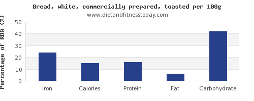 iron and nutrition facts in white bread per 100g