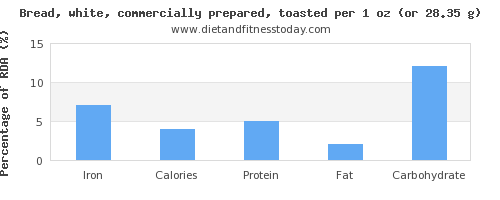 iron and nutritional content in white bread