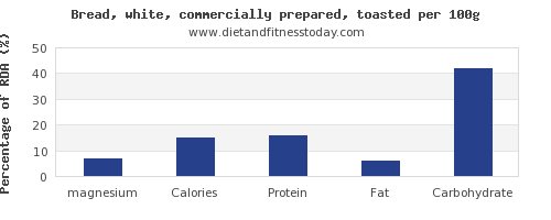 magnesium and nutrition facts in white bread per 100g