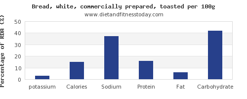 potassium and nutrition facts in white bread per 100g