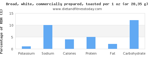 potassium and nutritional content in white bread