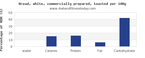 water and nutrition facts in white bread per 100g