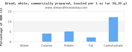 water and nutritional content in white bread