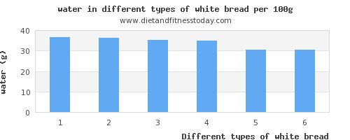 white bread water per 100g