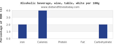 iron and nutrition facts in white wine per 100g
