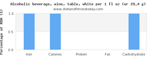 iron and nutritional content in white wine