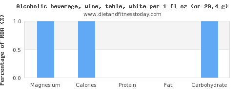 magnesium and nutritional content in white wine