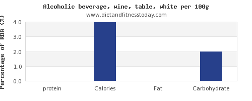 protein and nutrition facts in white wine per 100g