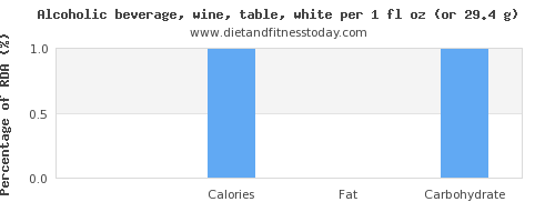 protein and nutritional content in white wine