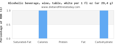 saturated fat and nutritional content in white wine