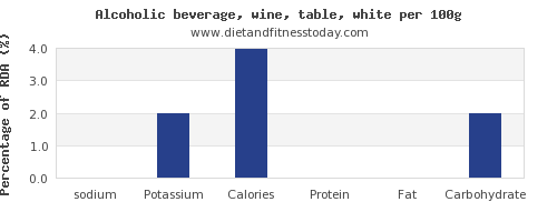sodium and nutrition facts in white wine per 100g