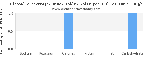 sodium and nutritional content in white wine