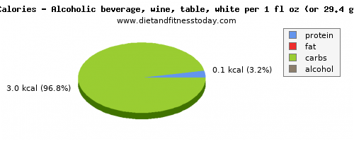 sugar, calories and nutritional content in white wine