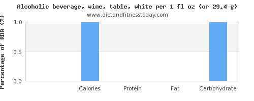 sugar and nutritional content in white wine