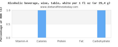 vitamin a and nutritional content in white wine