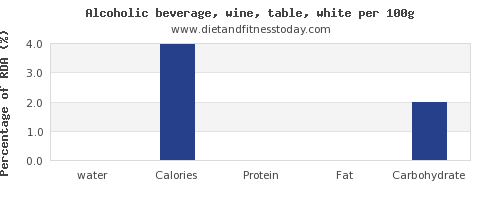 water and nutrition facts in white wine per 100g