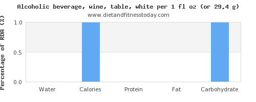 water and nutritional content in white wine