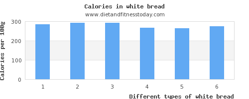 white bread fat per 100g