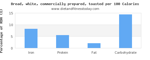 iron and nutrition facts in white bread per 100 calories