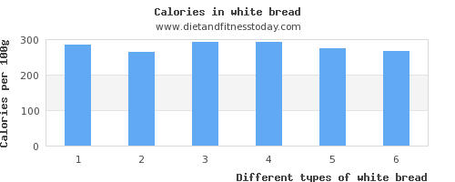 white bread phosphorus per 100g