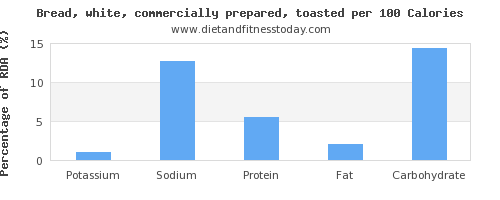 potassium and nutrition facts in white bread per 100 calories